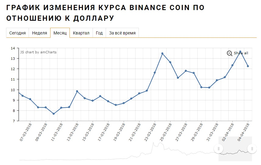 Binance Coin график роста курса